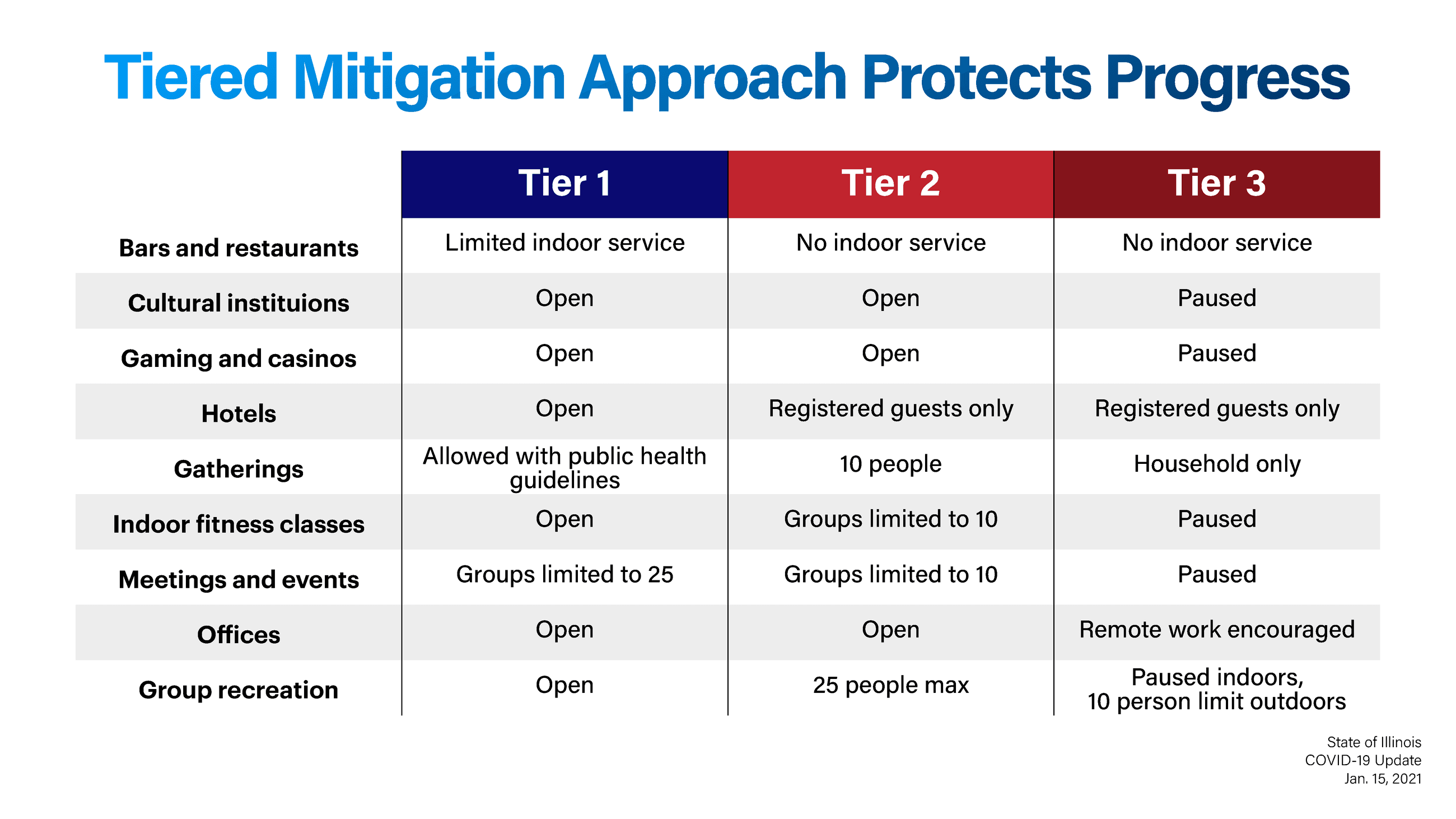 Tier 2 Mitigations Opens in new window